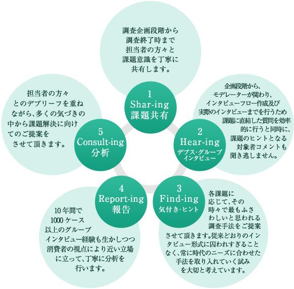 エヌスタイルのビジネスモデルの特徴